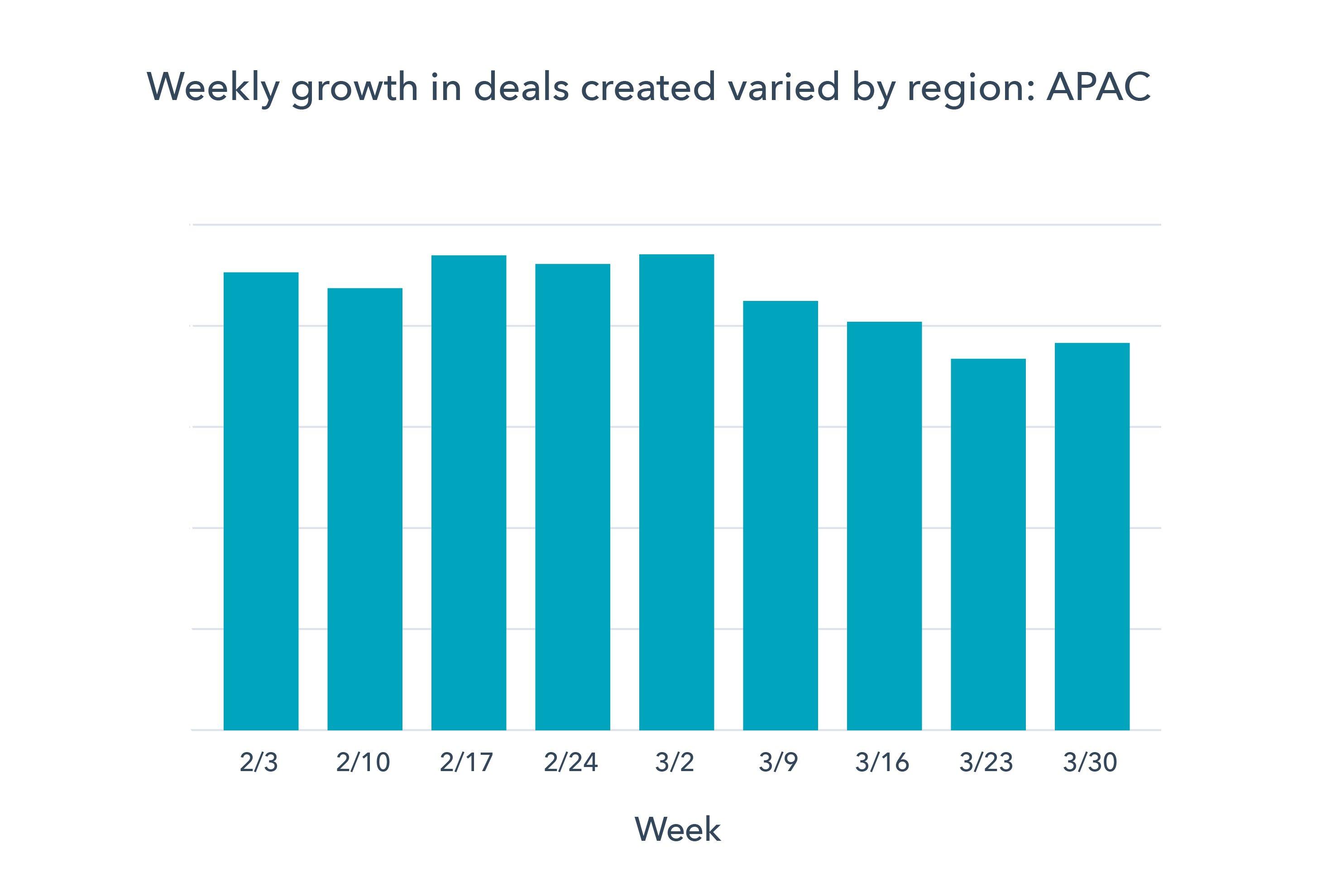 Chart 2 APAC