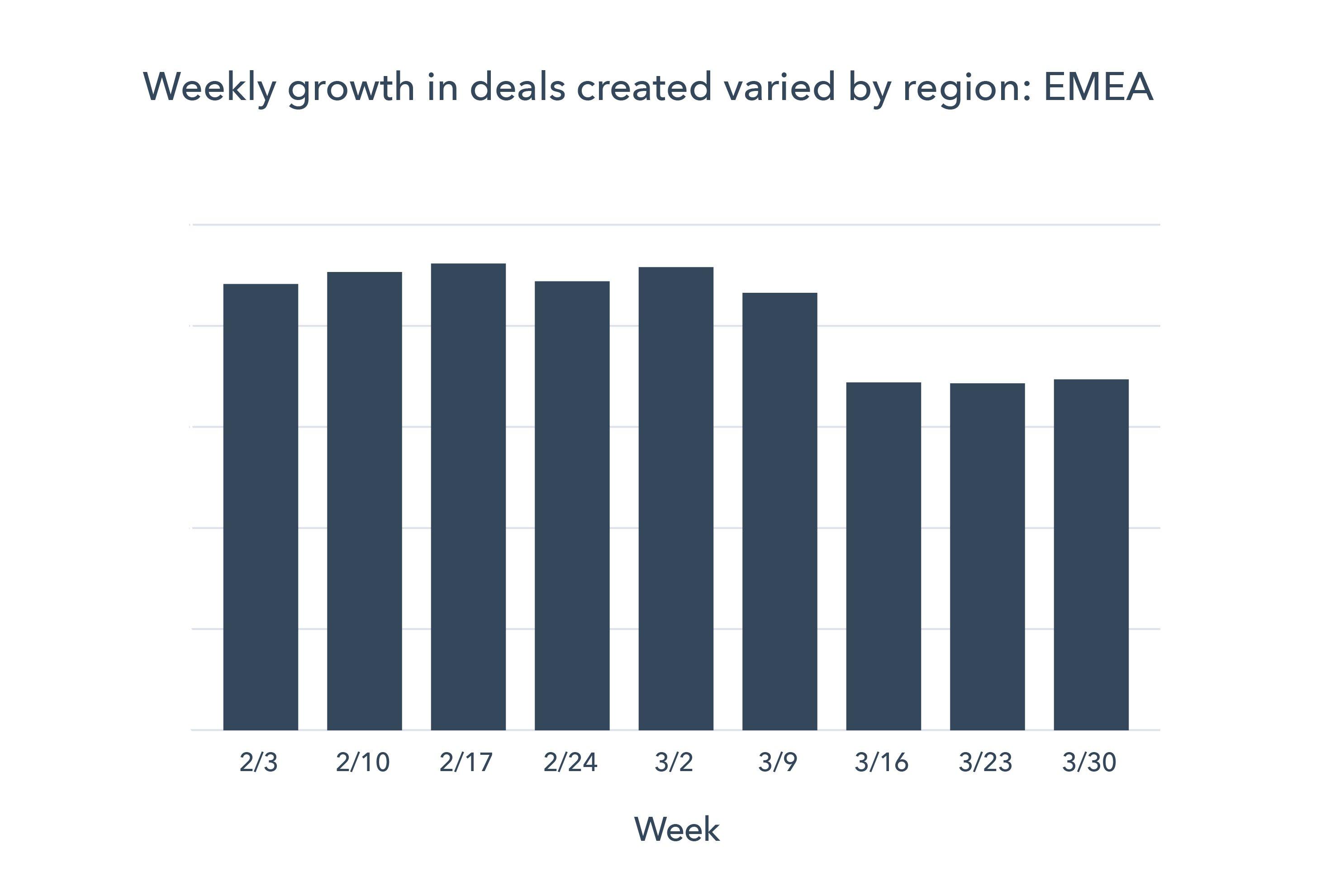 Grafico 2 EMEA