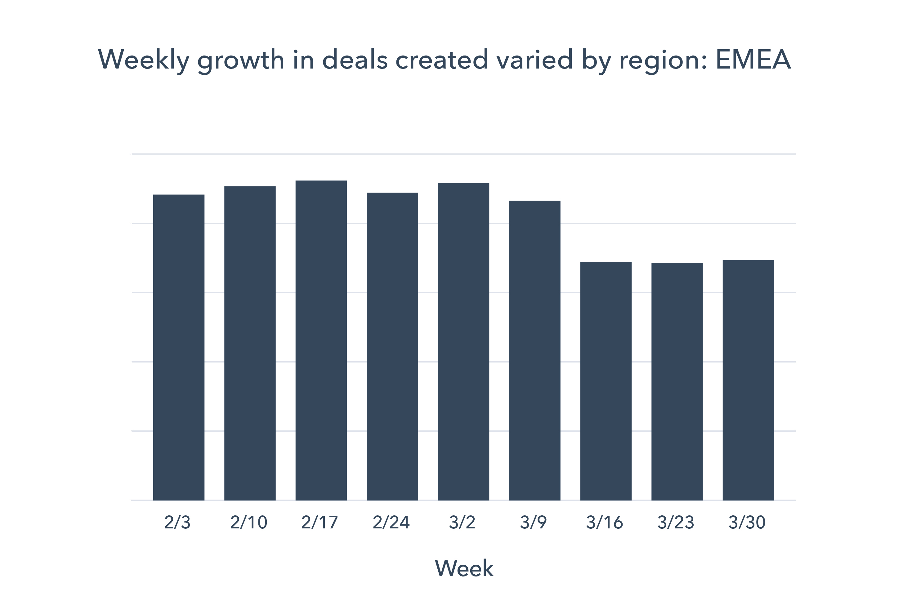 Chart 2 EMEA