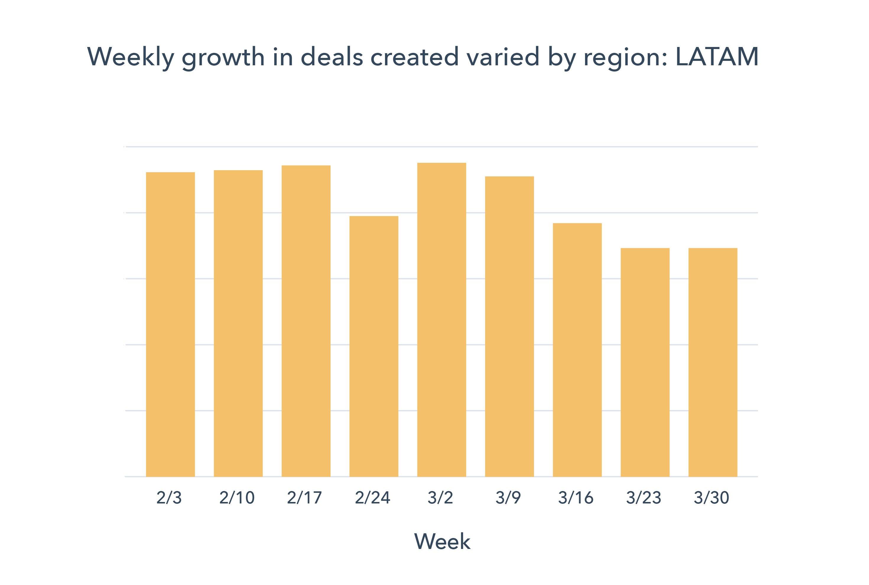 Chart 2 LATAM