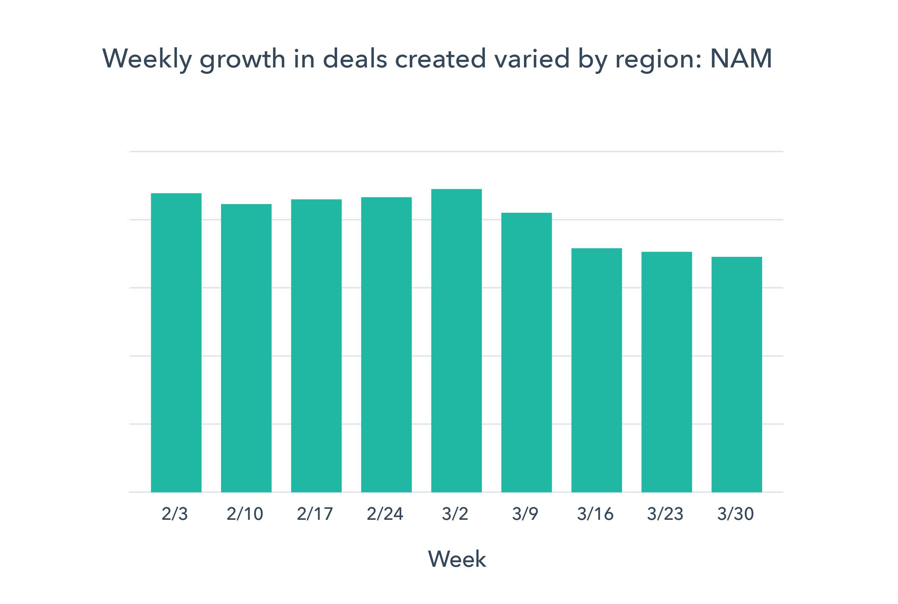 Chart 2 NAM