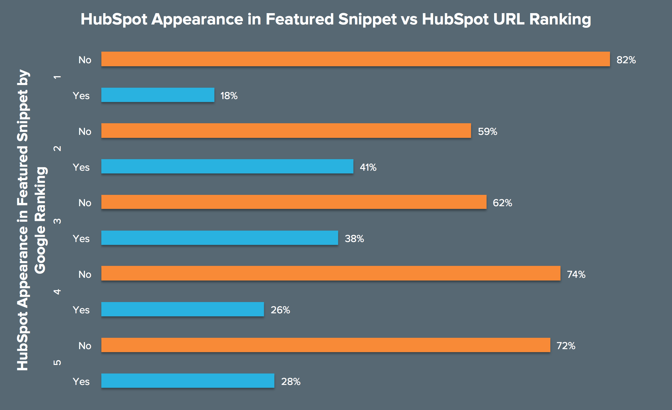Chart: Appearance in Featured Snippet vs URL Ranking
