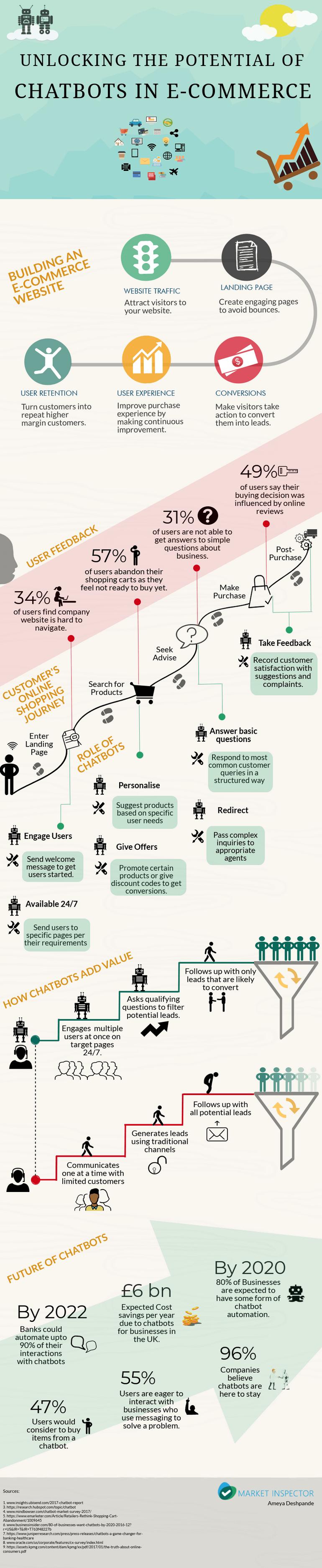 Chatbots_Infographics