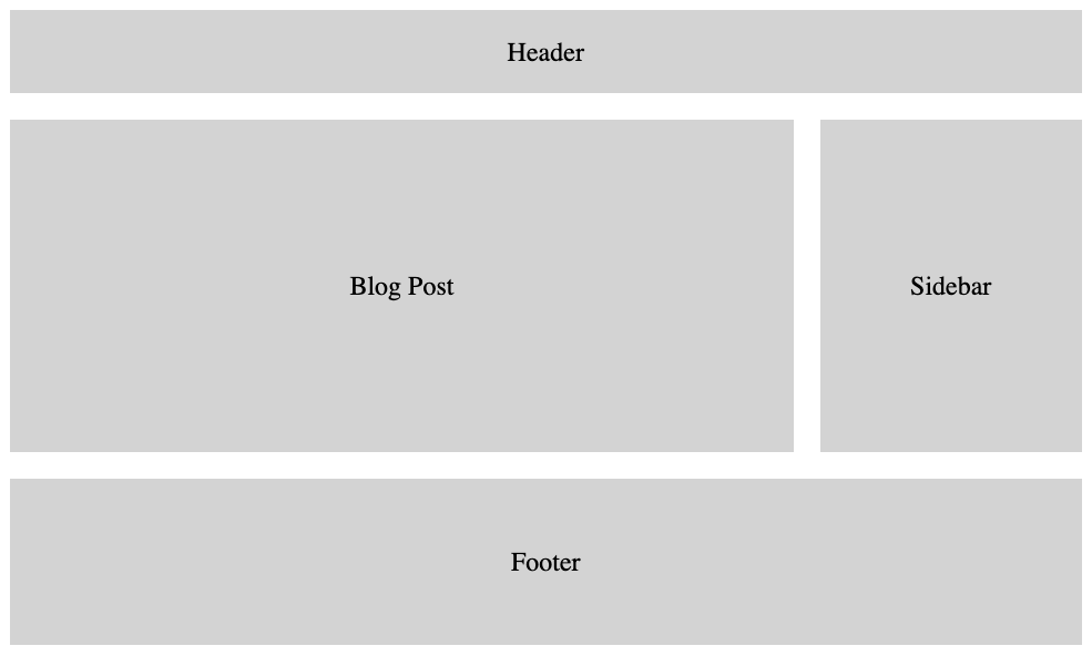 Classic Blog CSS Grid Layout example with full-width header and footer, main content area, and sidebar