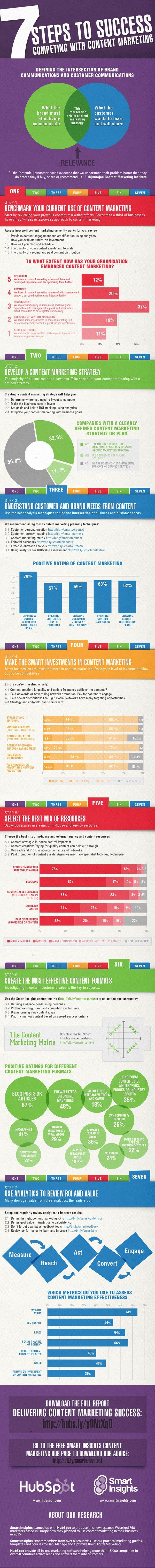 Content-Marketing-success-survey.jpg