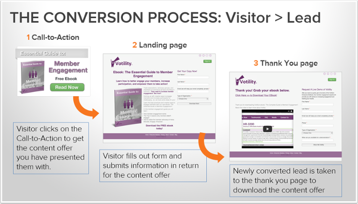 Conversion-Process-1.png