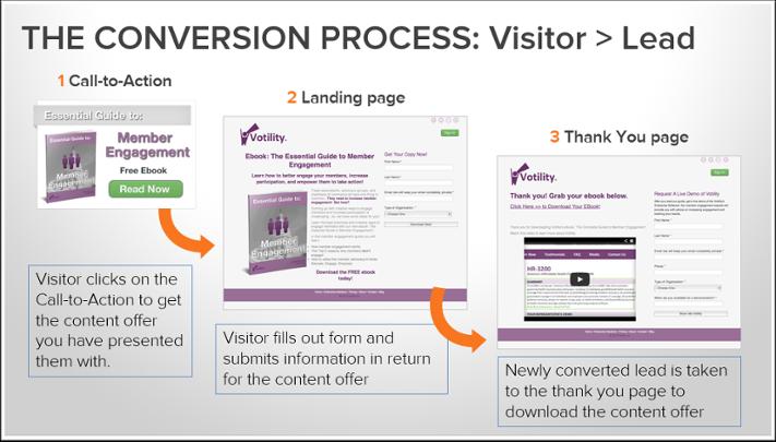 Conversion-Process-1.png