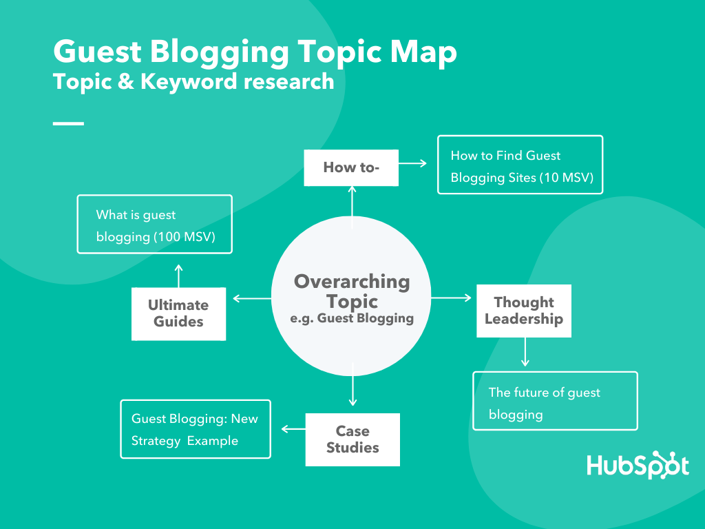 Guest Blogging Topic Map