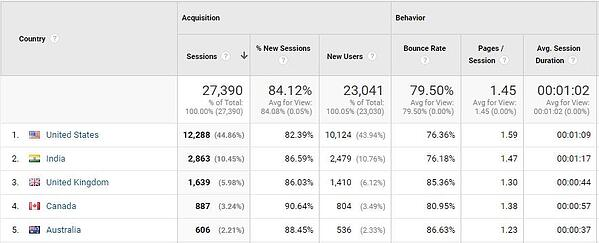 Viewing bounce rates of users by country in Google Analytics dashboard