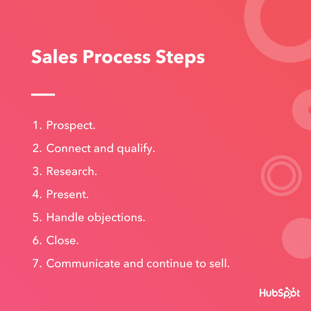 sales process steps hubspot