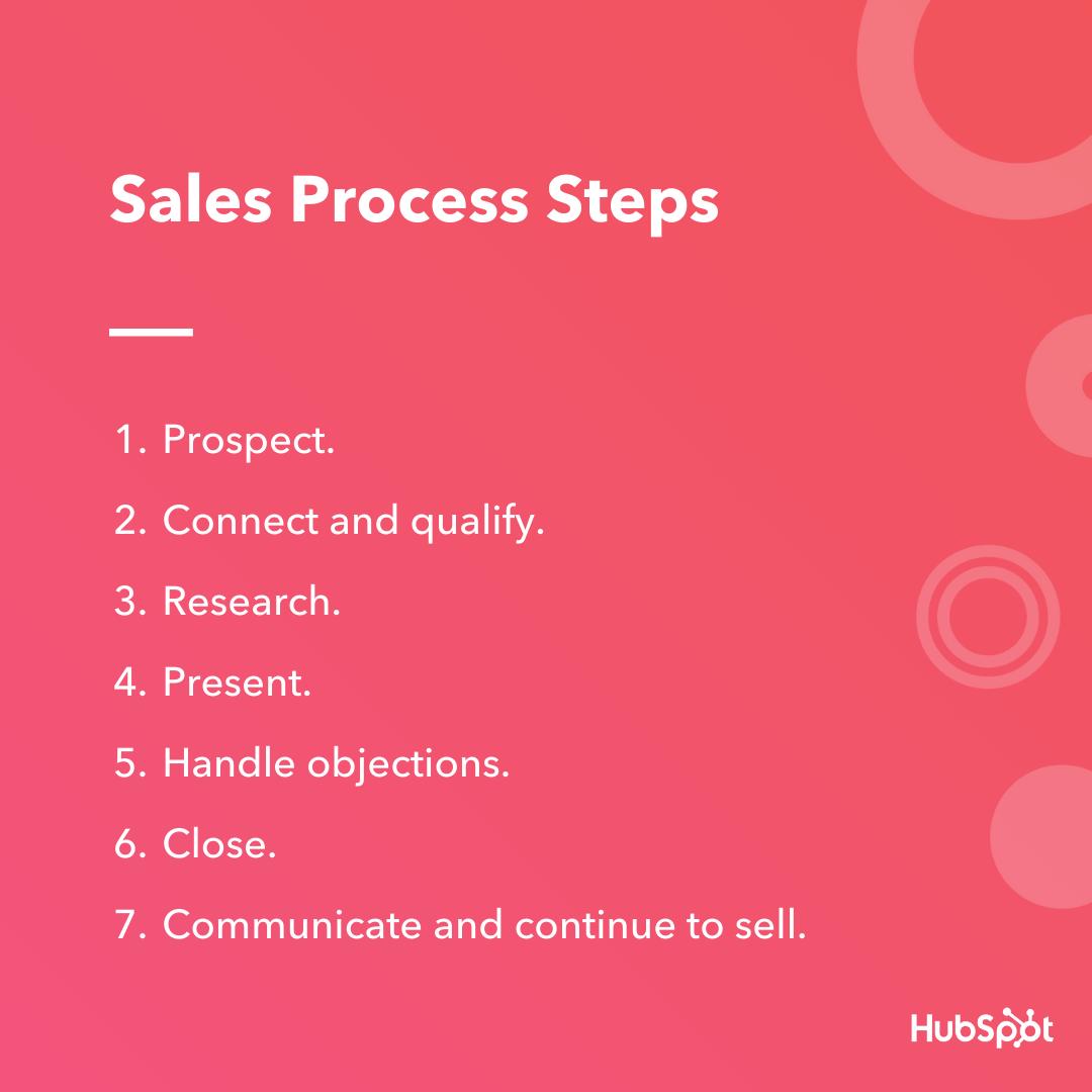 sales process steps hubspot