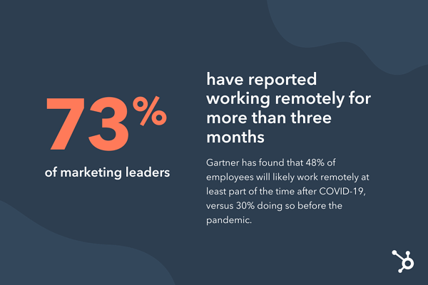 hubspot marketing study remote work statistic