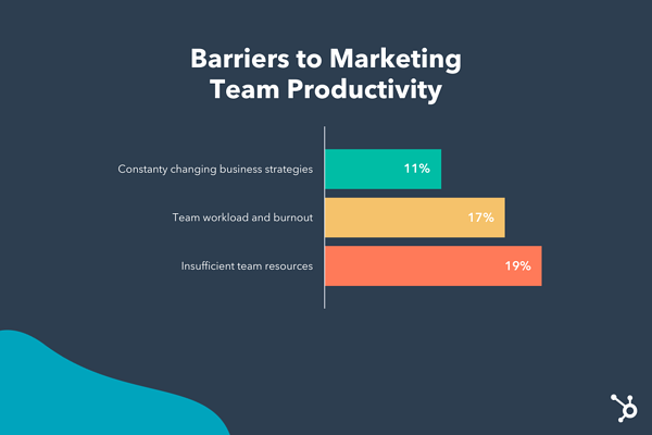 Hubspot Canva Marketing Study Statistics