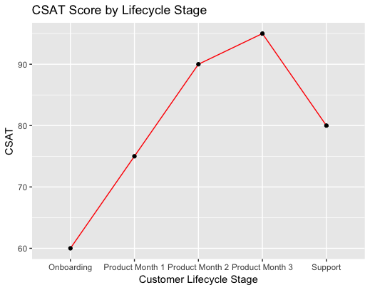 Csat-lifecycle-stage-2.png