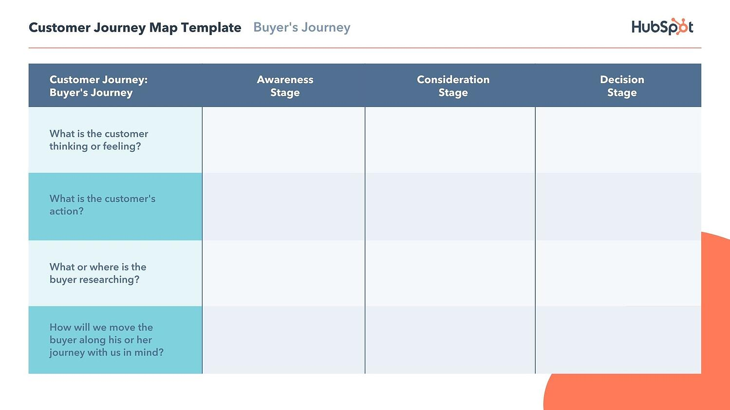 free editable customer journey map template