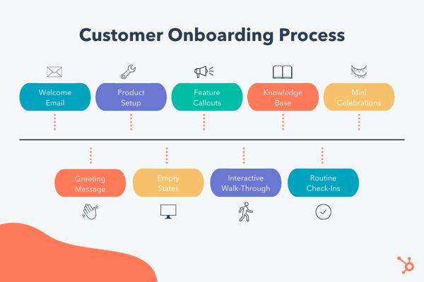 customer onboarding process flow chart