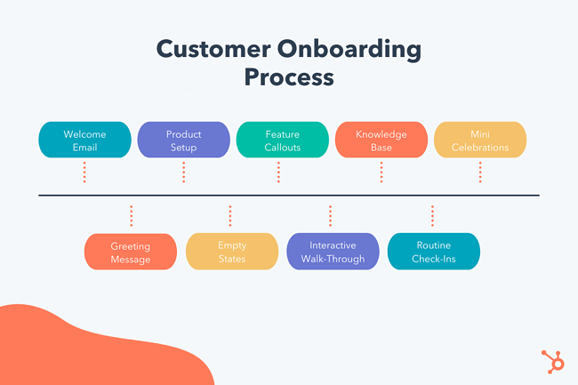 Customer Onboarding Pillar Graphic