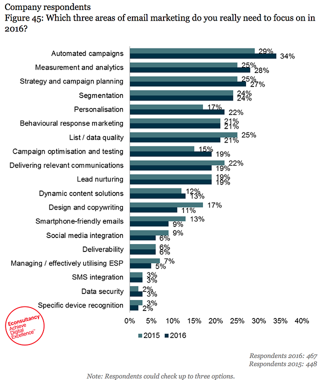 email-marketing-census-2016.png
