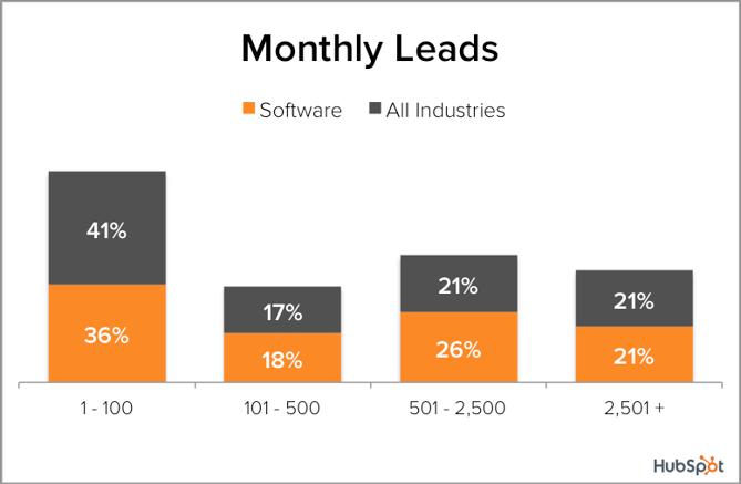 Demand-Gen-Benchmarks-SW-Leads