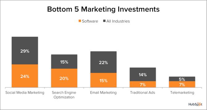 Demand-Gen-SW-Bottom5-Investments