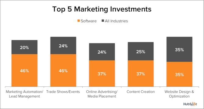 Demand-Gen-SW-Top5-Investments