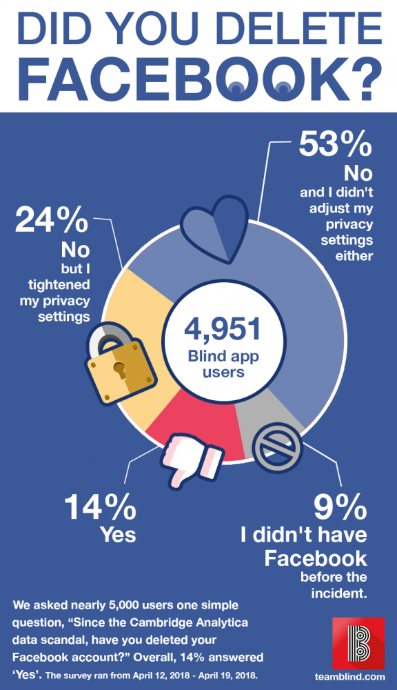 Did-you-delete-facebook-infographic-576x1000
