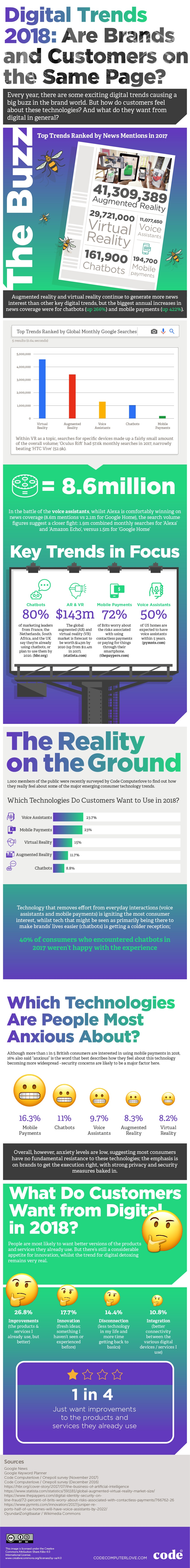 Which Technologies Do Your Customers Actually Want to Use in 2018? [Infographic] Digital CX Trends 2018 infographic