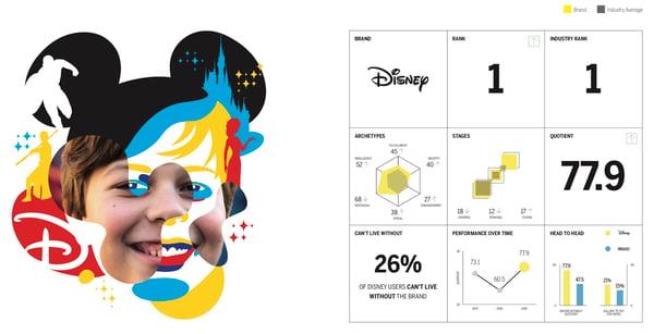 Disney quotient