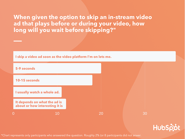 how often will you skip an ad appearing before or during a video?