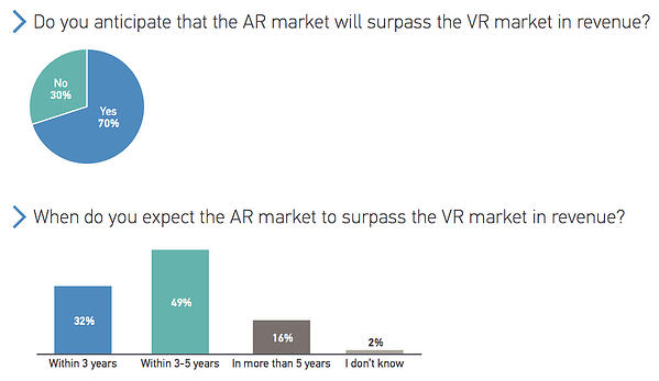 Do you anticipate that the AR market will surpass the VR market in revenue