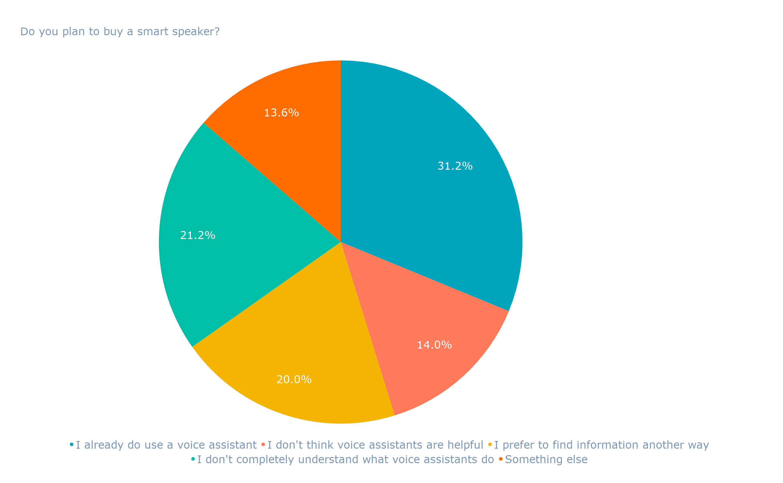 Do you plan to buy a smart speaker_ (1)
