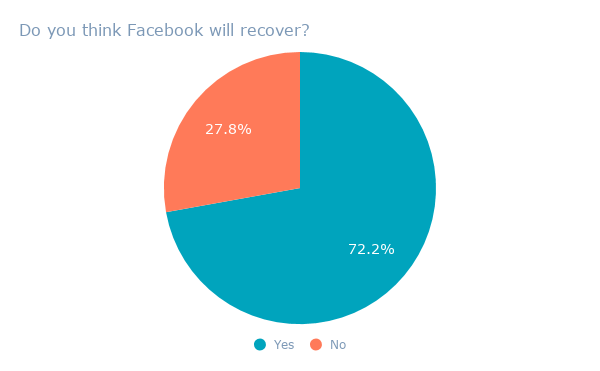 Do you think Facebook will recover_