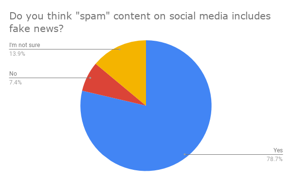 Do you think _spam_ content on social media includes fake news_