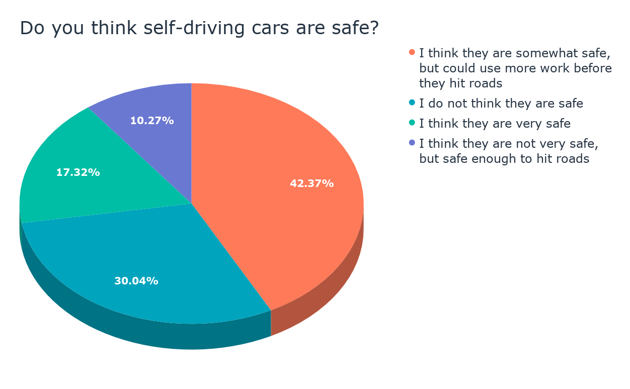 Do you think self-driving cars are safe_ (1)
