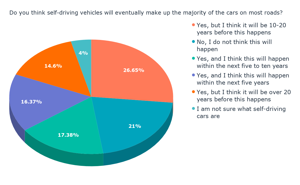 Do you think self-driving vehicles will eventually make up the majority of the cars on most roads_ (1)