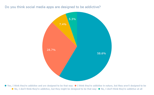 Do you think social media apps are designed to be addictive_