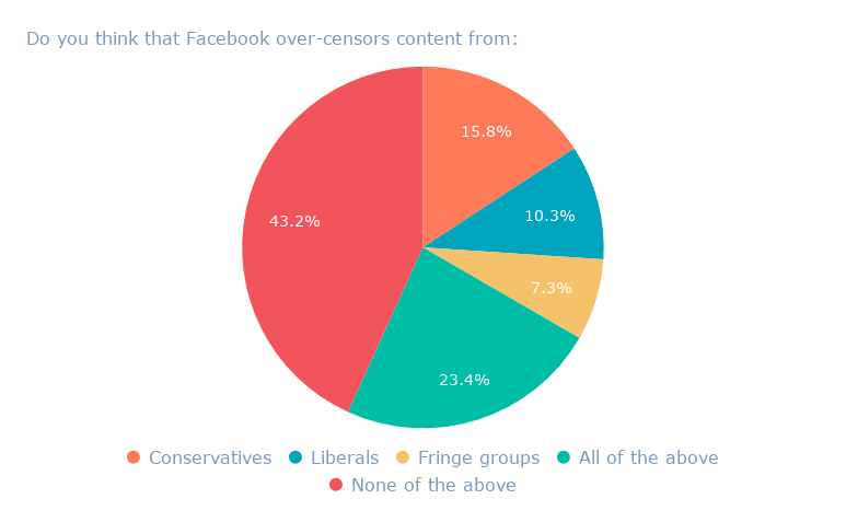 Is Social Media Censorship a Real Problem? [New Data]