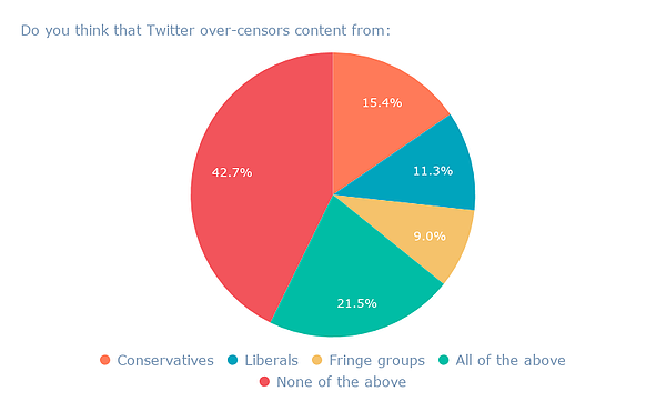 Do you think that Twitter over-censors content from_ (1)