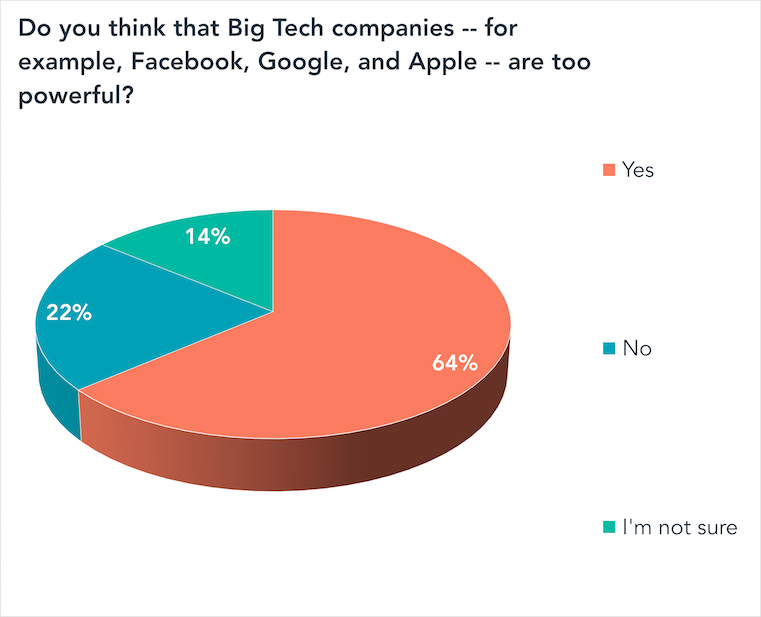 Do you think that big tech companies -- for example, Facebook, Google, and Apple -- are too powerful?-1