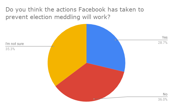 Do you think the actions Facebook has taken to prevent election meddling will work_