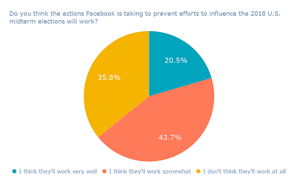Do you think the actions Facebook is taking to prevent efforts to influence the 2018 U.S. midterm elections will work_ (1)