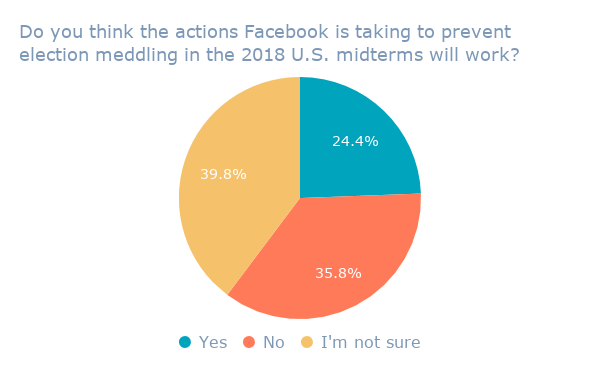 Do you think the actions Facebook is taking to prevent election meddling in the 2018 U.S. midterms will work_