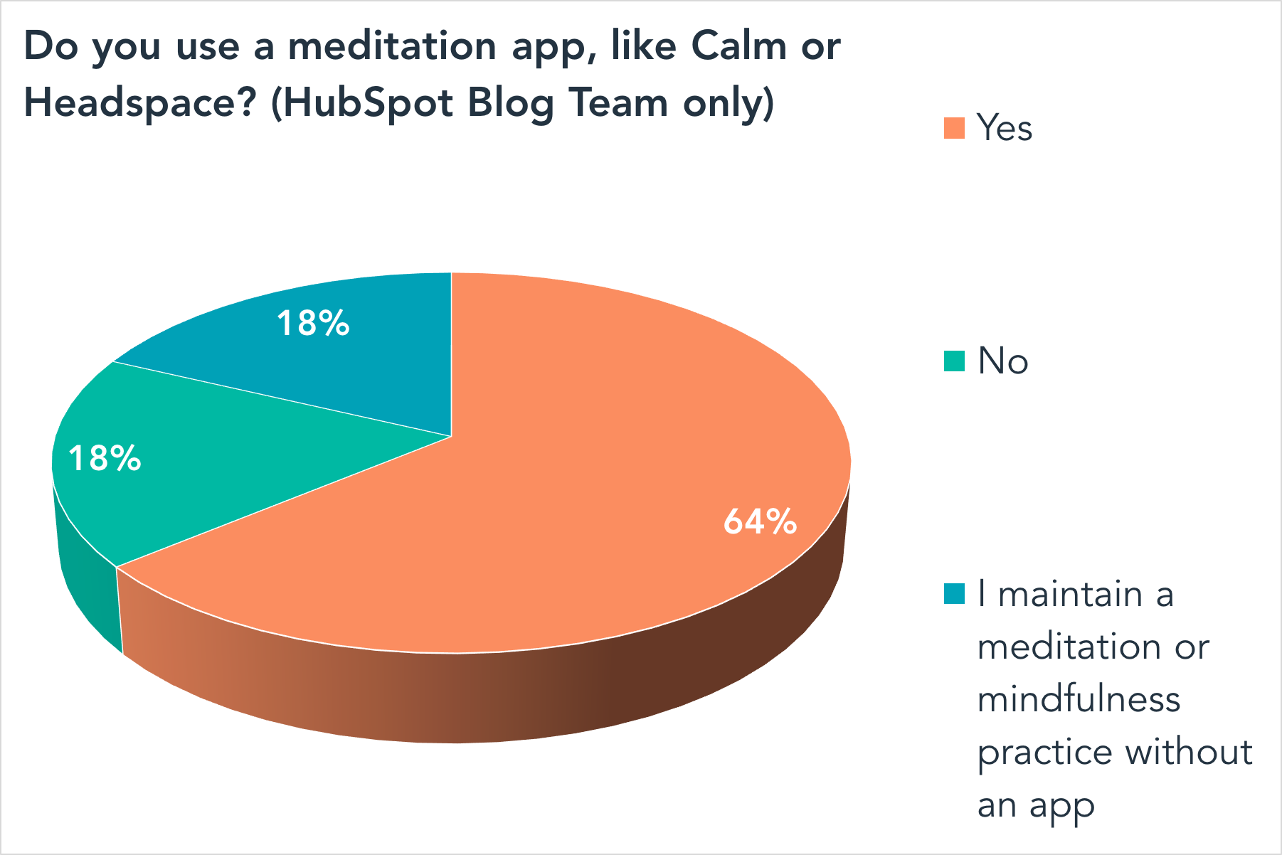 Do you use a meditation app, like Calm or Headspace? (HubSpot Blog Team only)