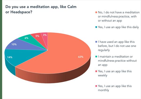 Do you use a meditation app, like Calm or Headspace? (external)