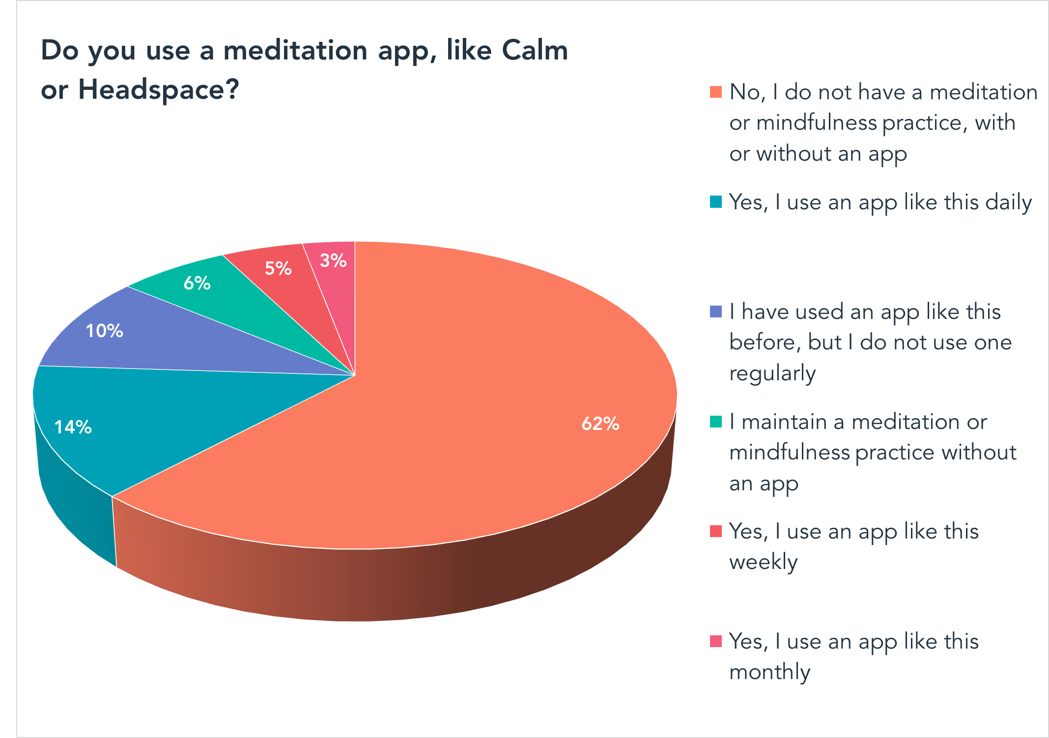 Do you use a meditation app, like Calm or Headspace? (external)