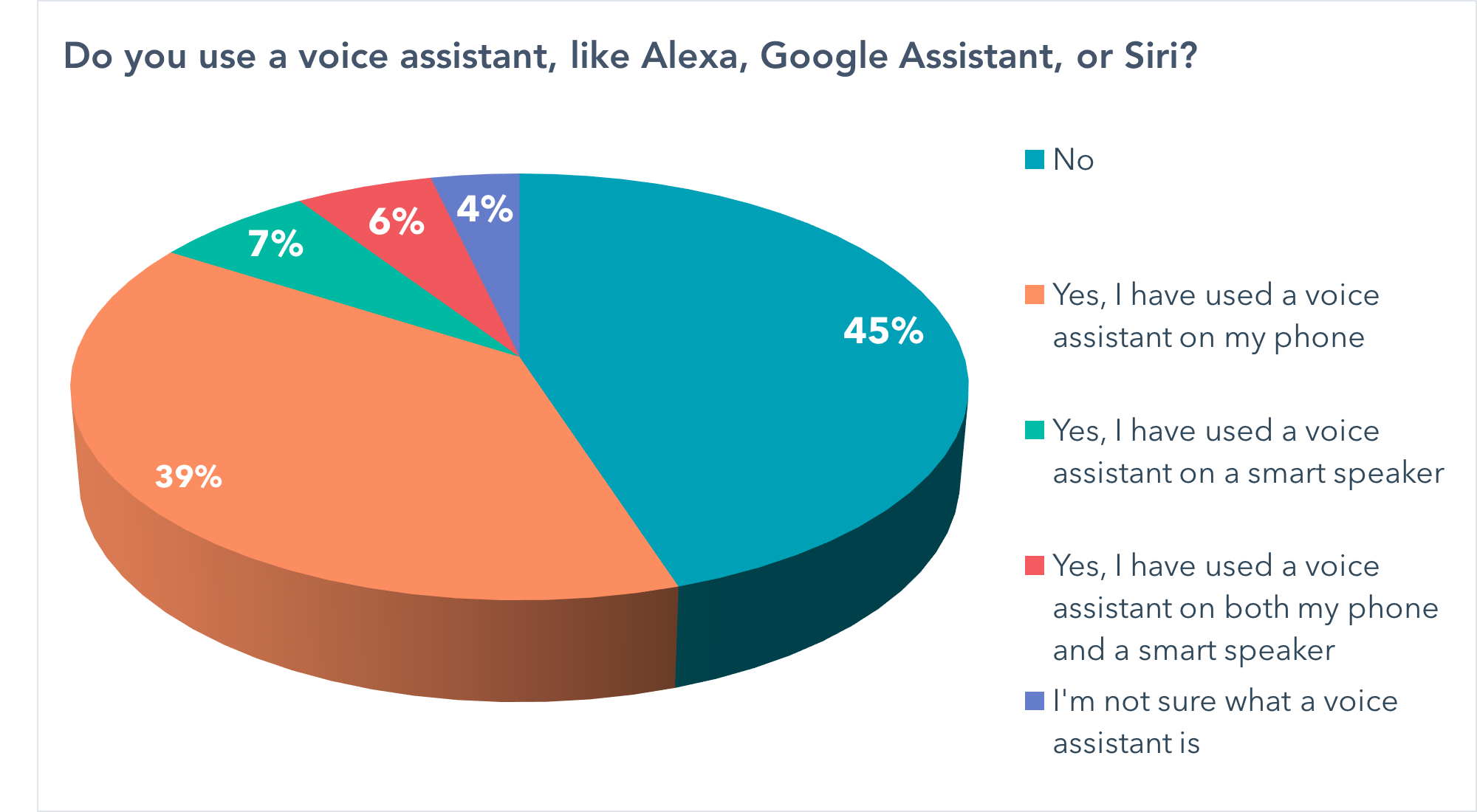 Do you use a voice assistant, like Alexa, Google Assistant, or Siri?