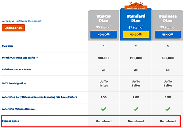 Across all three of HostGator's WordPress hosting plans, storage is unmetered