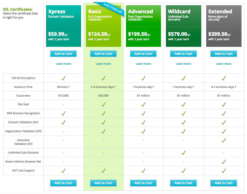 Pricing of SSL Certificates from third-party provider Network Solutions