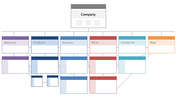 Site architecture with homepage linking to several other pages