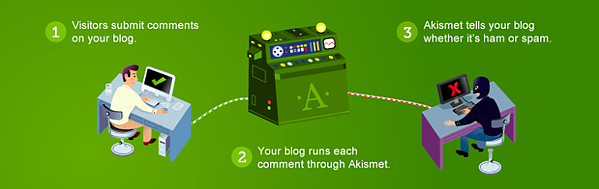 Askimet Anti-spam best WordPress plugin